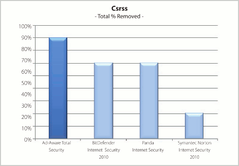 Csrss (Total % removed)