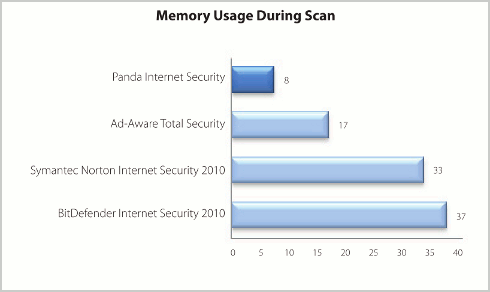 Memory used during scan