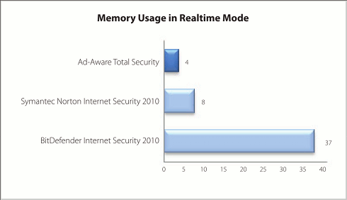 Memory used in realtime mode